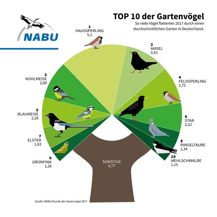 (obs/NABU/Grafik: NABU/E. Tuckow)